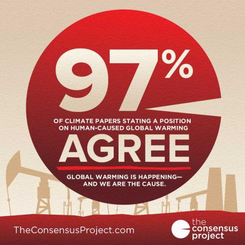 97 consensus pie chart 97 consensus pie chart results of the cook et al 2013 97 consensus on global warming paper ccuart Choice Image