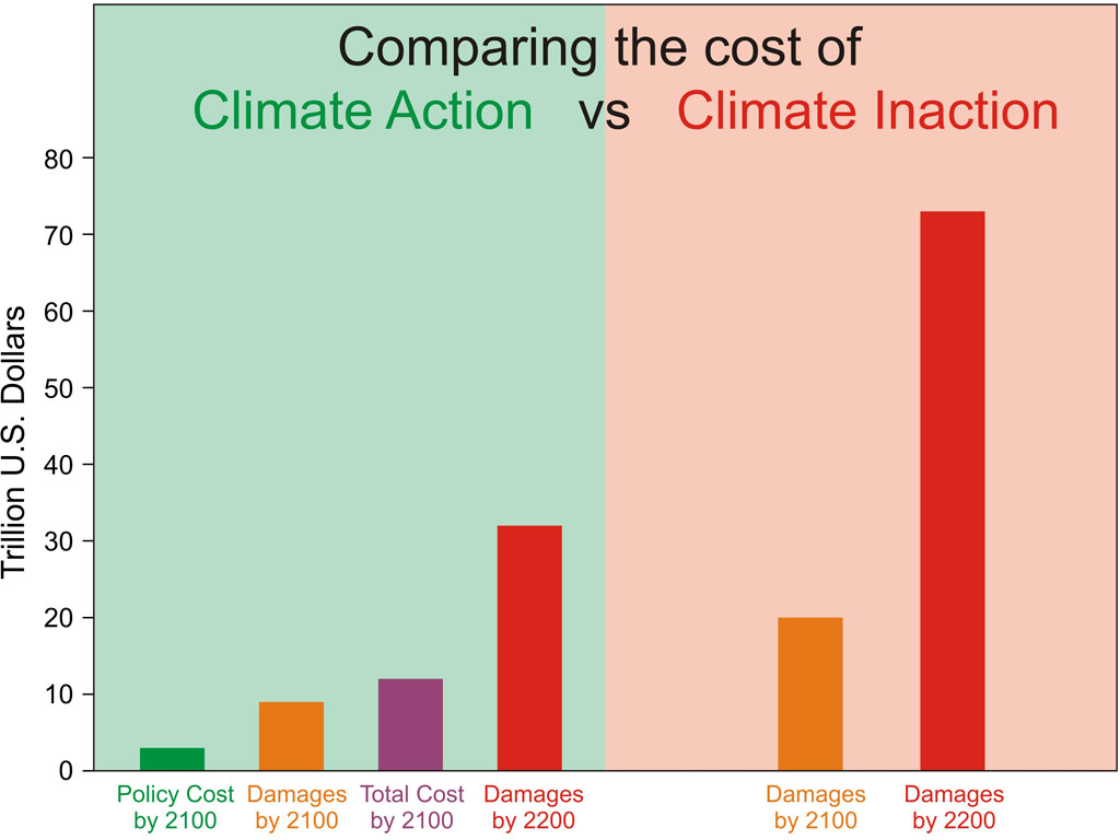 action vs inaction costs