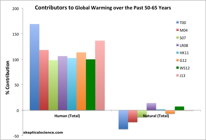 Net human and natural percent contributions to the observed global surface warming over the past 50-65 years according to Tett et al. 2000 (T00, dark blue), Meehl et al. 2004 (M04, red), Stone et al. 2007 (S07, light green), Lean and Rind 2008 (LR08, purple), Huber and Knutti 2011 (HK11, light blue), Gillett et al. 2012 (G12, orange), Wigley and Santer 2012 (WS12, dark green), and Jones et al. 2013 (J13, pink). Click to enlarge.