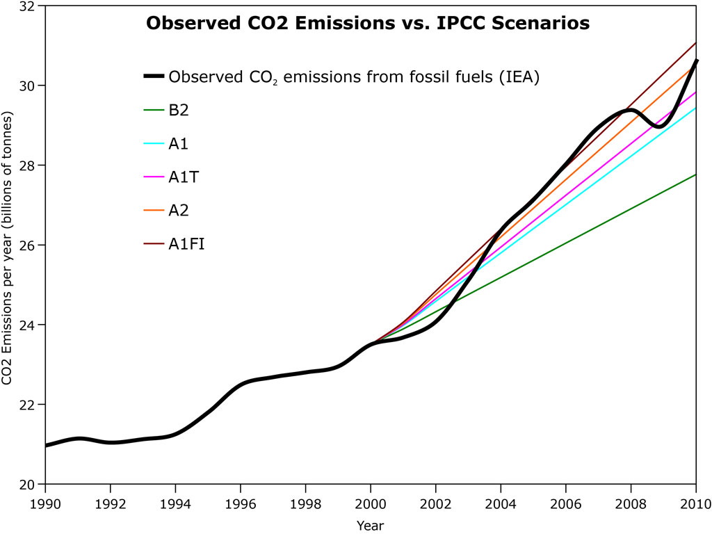 EIA vs. IPCC CO2