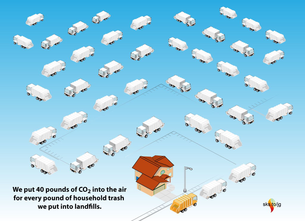 A depiction of our household trash compared to our CO2 emissions using trash trucks. (Credit: Skeptical Science Graphics) Click to enlarge.