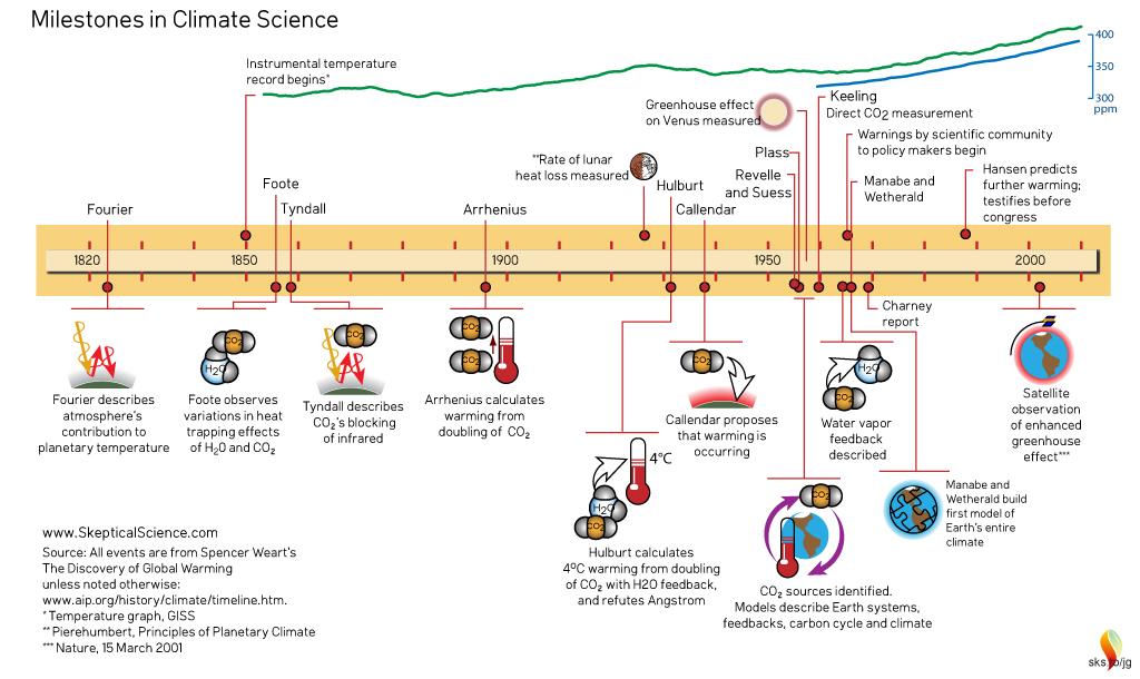 ClimateScienceTimeline_200yrs_1820_2010_