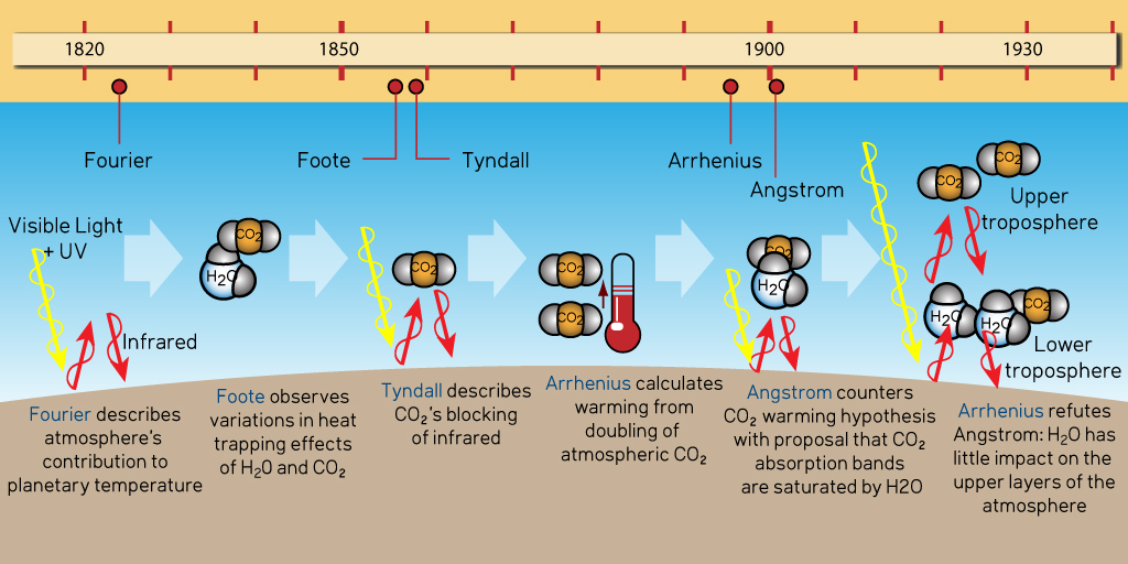 Climate Science Timeline: 1820-1930