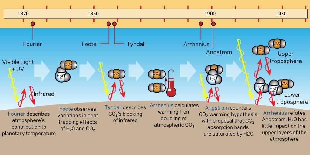 Climate Science Timeline: 1820-1930