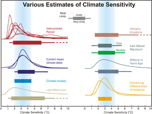 Various estimates of climate sensitivity