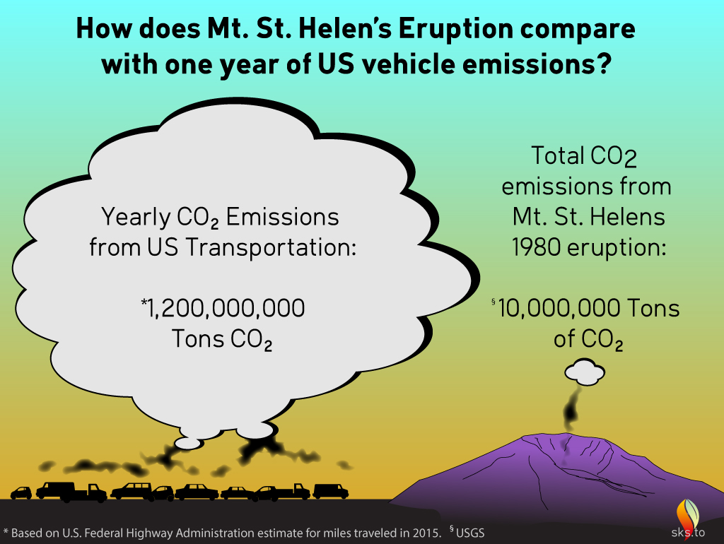 Us Passenger Vehicle Emissions Comparable To 1980 Mt St Helens Carbon Dioxide Co2 Atomic Diagram Royalty Free Stock Photo Image So 120 Billion Gallons X 20lbs 2400 Lbs Of Or 1200 Million Tons Is Produced Each Year From In The Usa