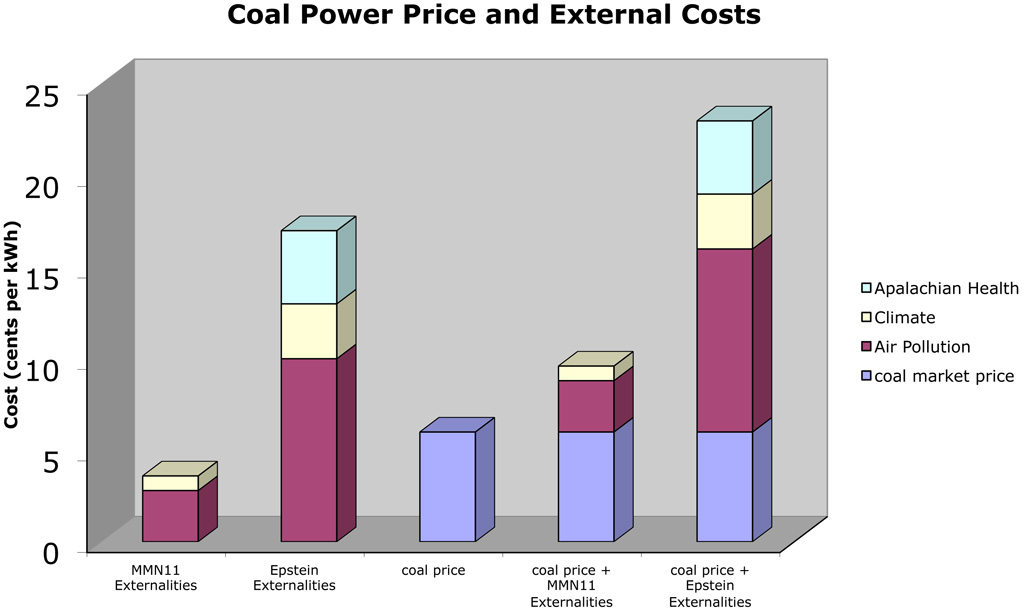 coal externalities