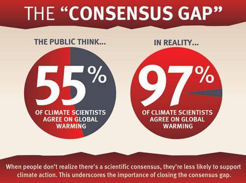 consensus gap