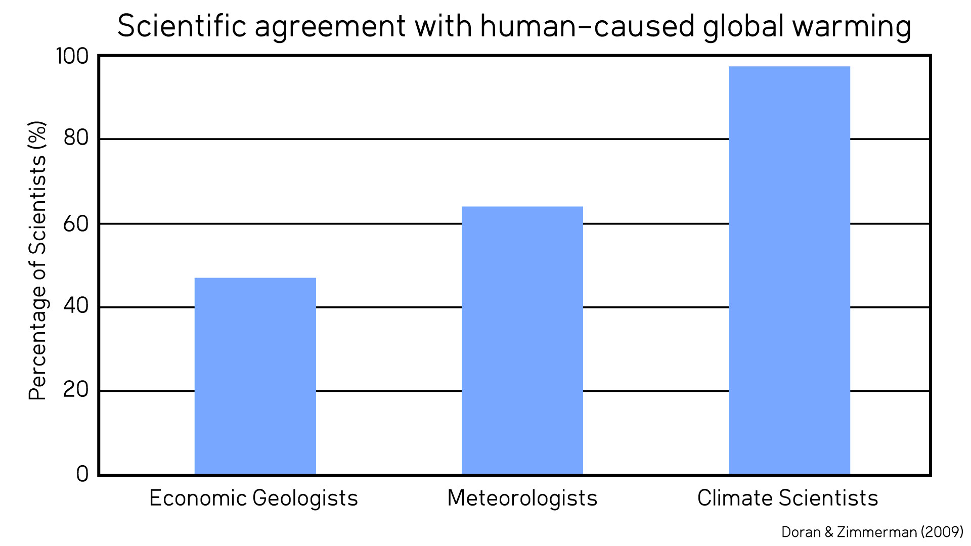 Scientific Agreement With Human Caused Global Warming