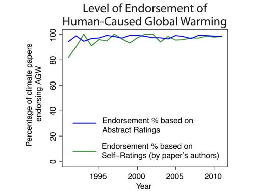 global warming research papers