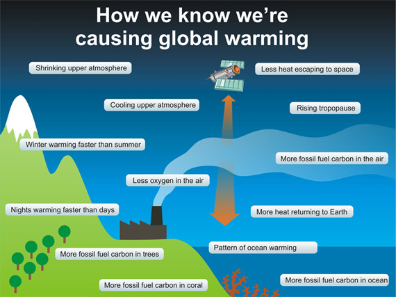 How we know we're causing global warming