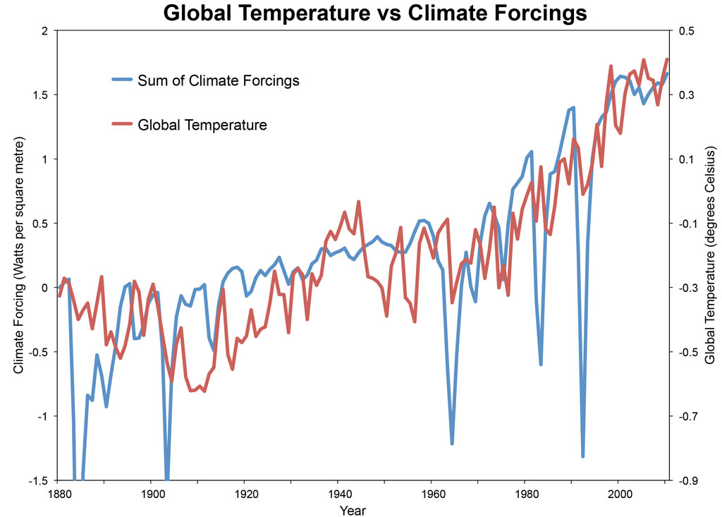 What does solar cycle length tell us about the suns role in what does solar cycle length tell us about the suns role in global warming publicscrutiny Image collections