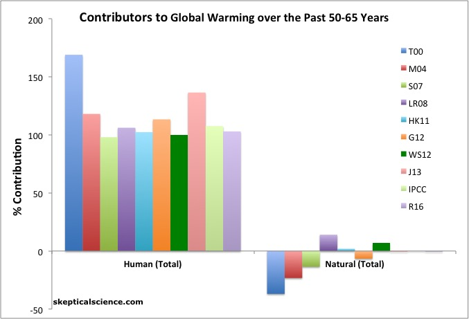 how humans contribute to global warming It is extremely likely that human activities are the dominant cause of global  warming, according to the most comprehensive study ever of.