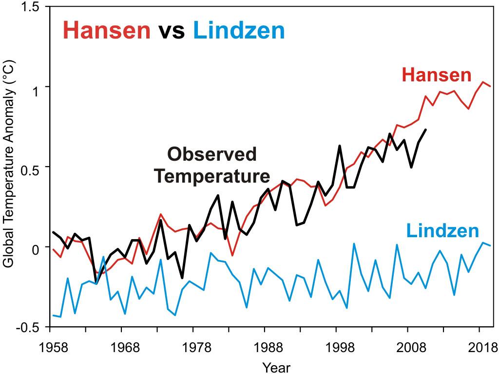 Hansen vs Lindzen
