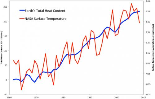 Total Heat Content vs Surface Temperature