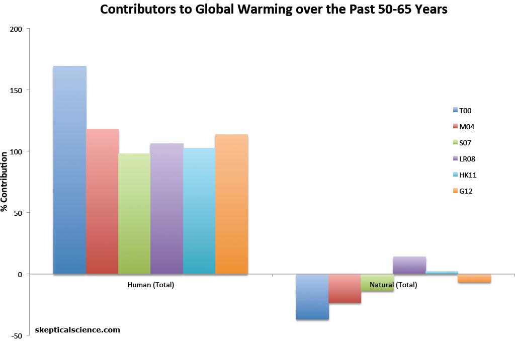 human vs. natural warming