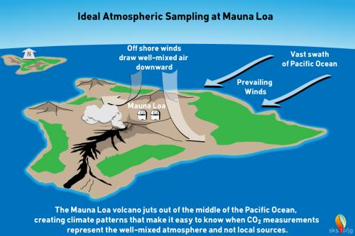 MaunaLoaSampling