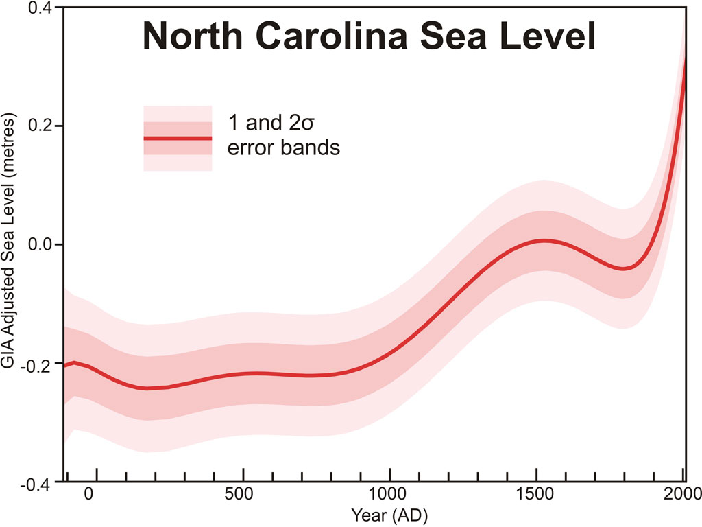 Kemp et al. sea level data