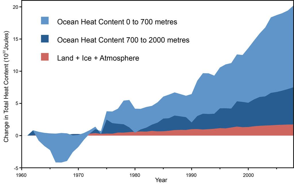 Nuccitelli et al. global heat content