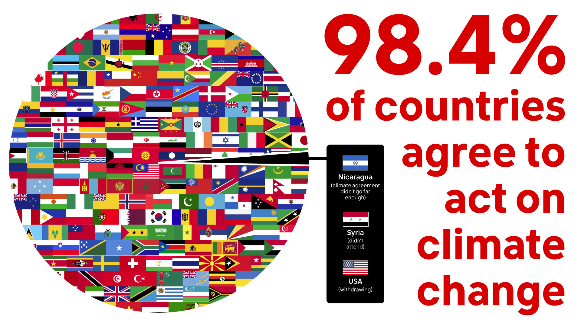 Global consensus on climate action