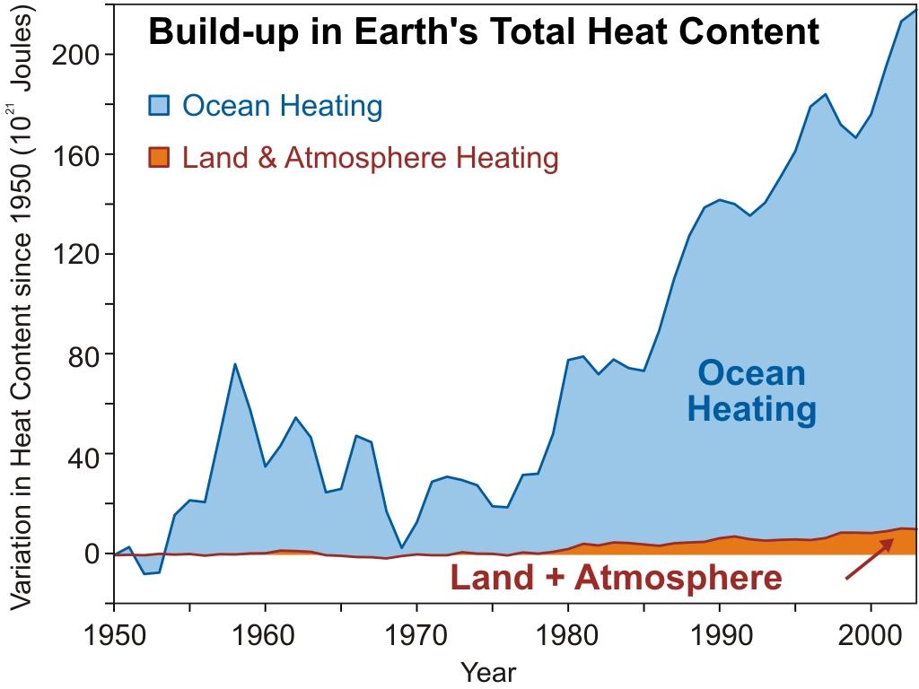 ocean heating