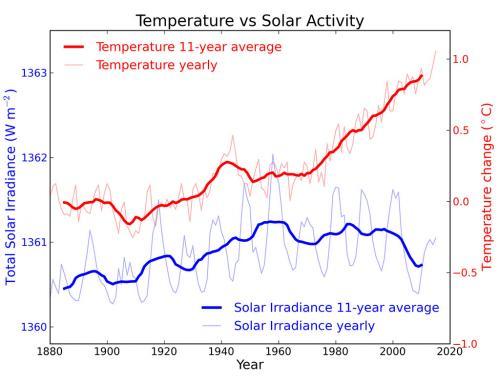 Solar Vs Temperature