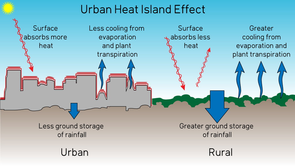 research paper urban heat island R joshi et al 275 indicated that the surface temperature near industrial areas and dense urban areas was higher as compared to other suburban areas in the ahmedabad.