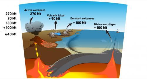 Denial101x 322 Volcano Diagram