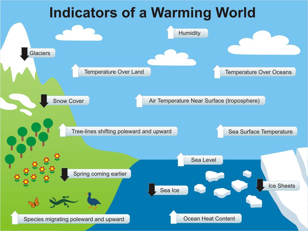 Warmingindicatorsg images sciox Images