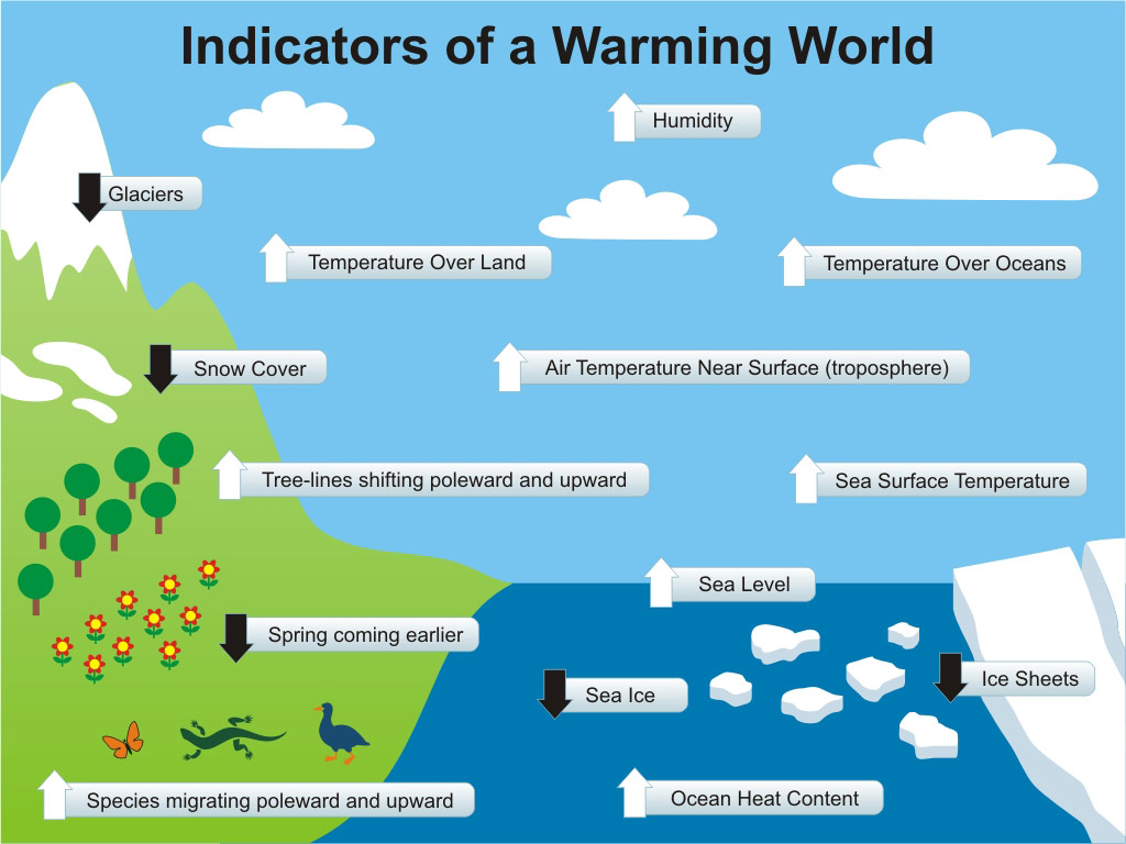 warming indicators
