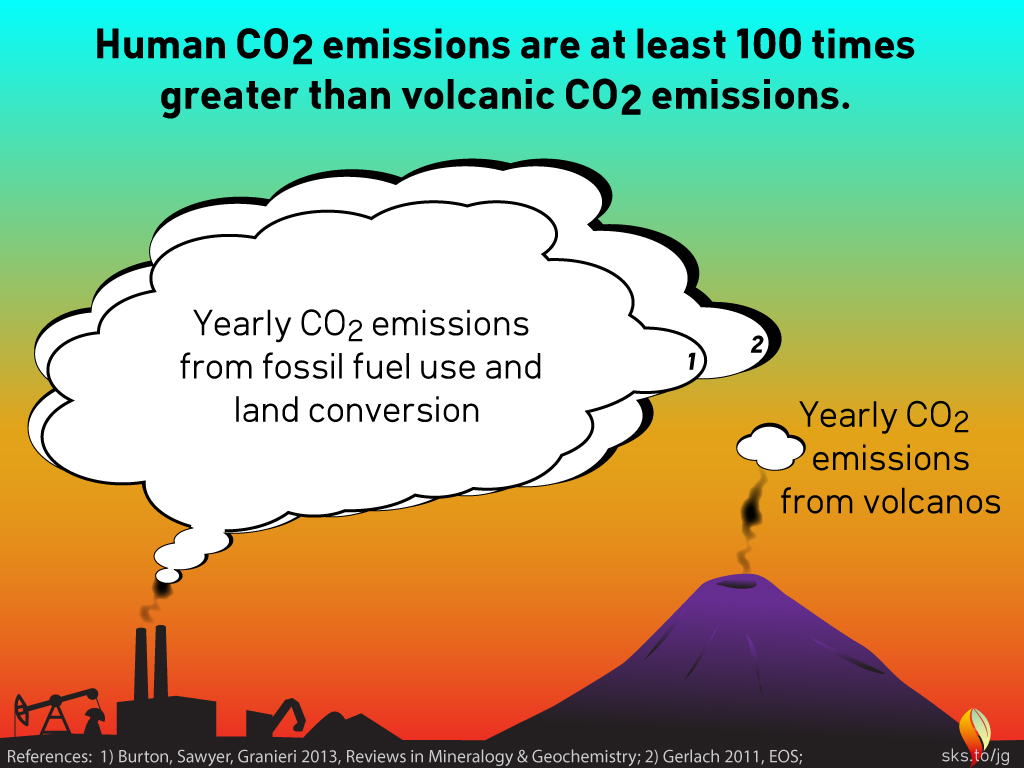 Human Emissions Vs Natural