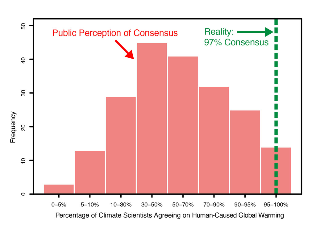 the % consensus on global warming why is this important