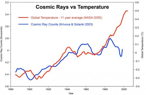 Is Global Warming A Natural Or Human Induced Event