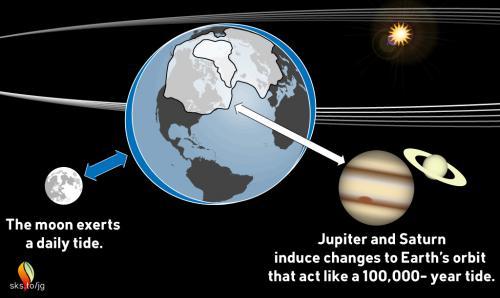 Jupiter and Saturn cause 100,000-year glacial tides