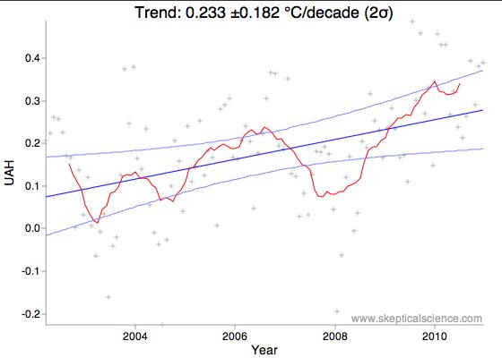 UAH FR11 2002-2012 trend