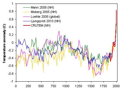 Bilderesultat for reconstructed temperature
