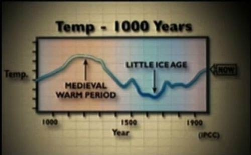 Medieval Warm Period from Great Global Warming Swindle