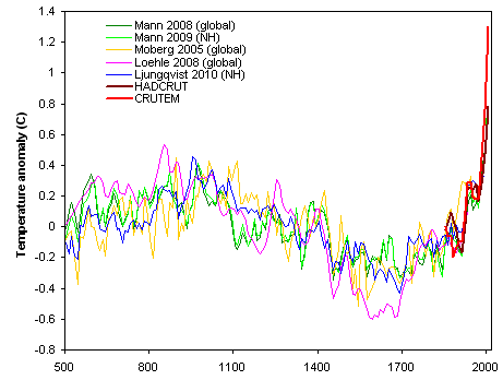 Reconstructed temperature plots from various sources from 0-2004