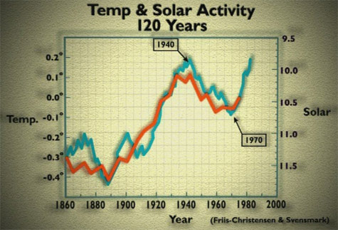 Great Global Warming Swindle: global temperature vs solar activity