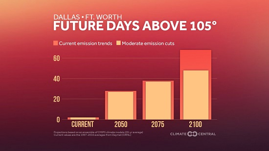 Dallas-Fort Worth Future Days Above 105F_Climate Central