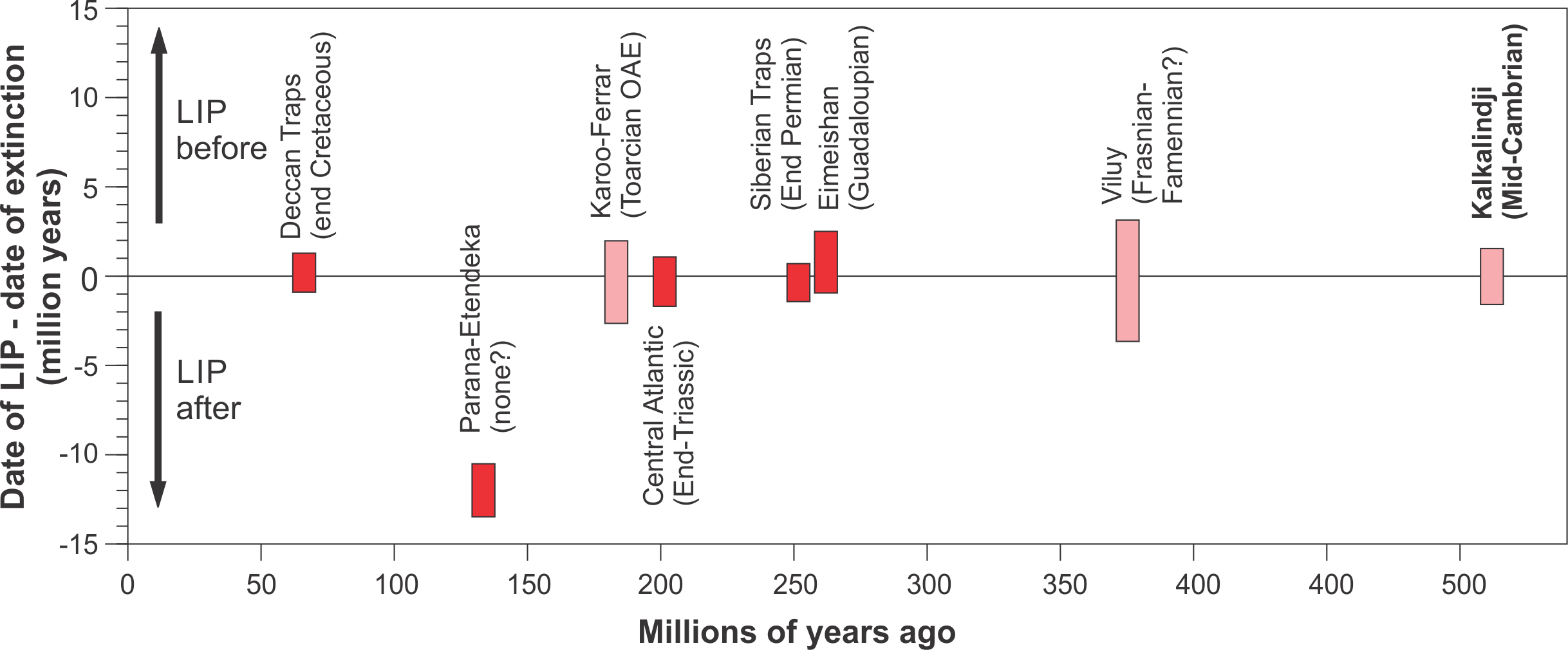 LIP Climate events synchronous with mass extinctions