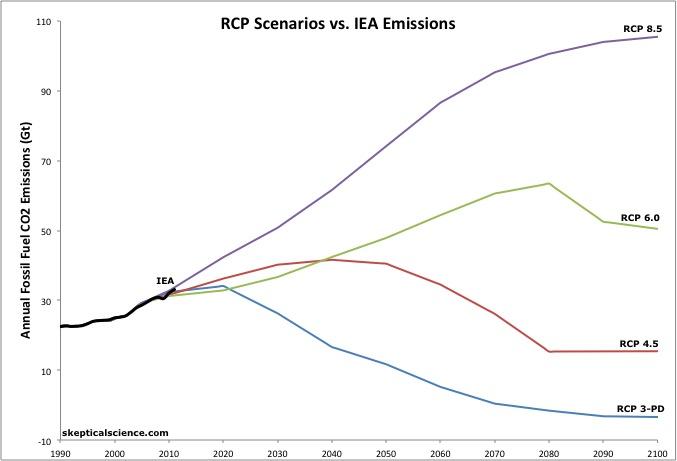 RCP vs IEA 2011