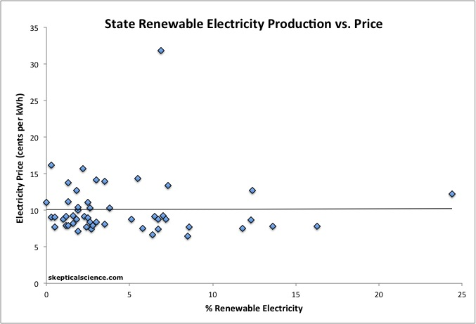 renewables vs price