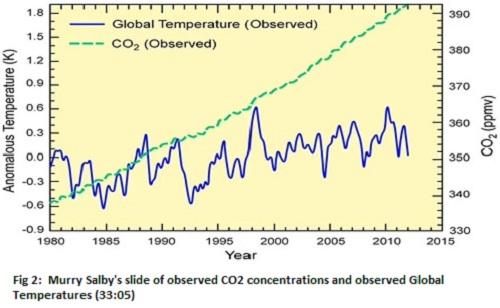 1_Salby2012temp_CO2_observed.jpg