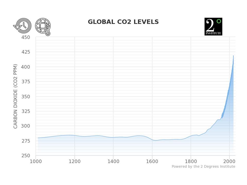 Collapse Is Already Here | Peak Prosperity