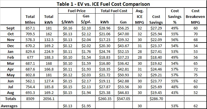 how to calculate gas mileage cost