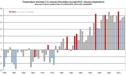 Graphic of Global Temp Anomaly: 1950-2012