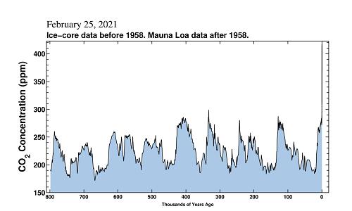 CO2 800000 Years