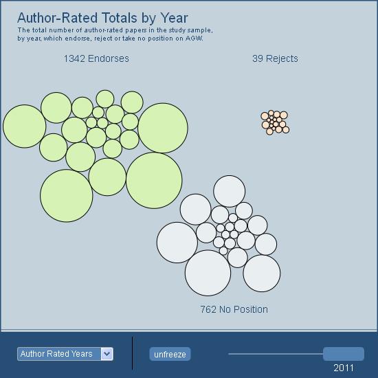 Data Visualisation app screen shot