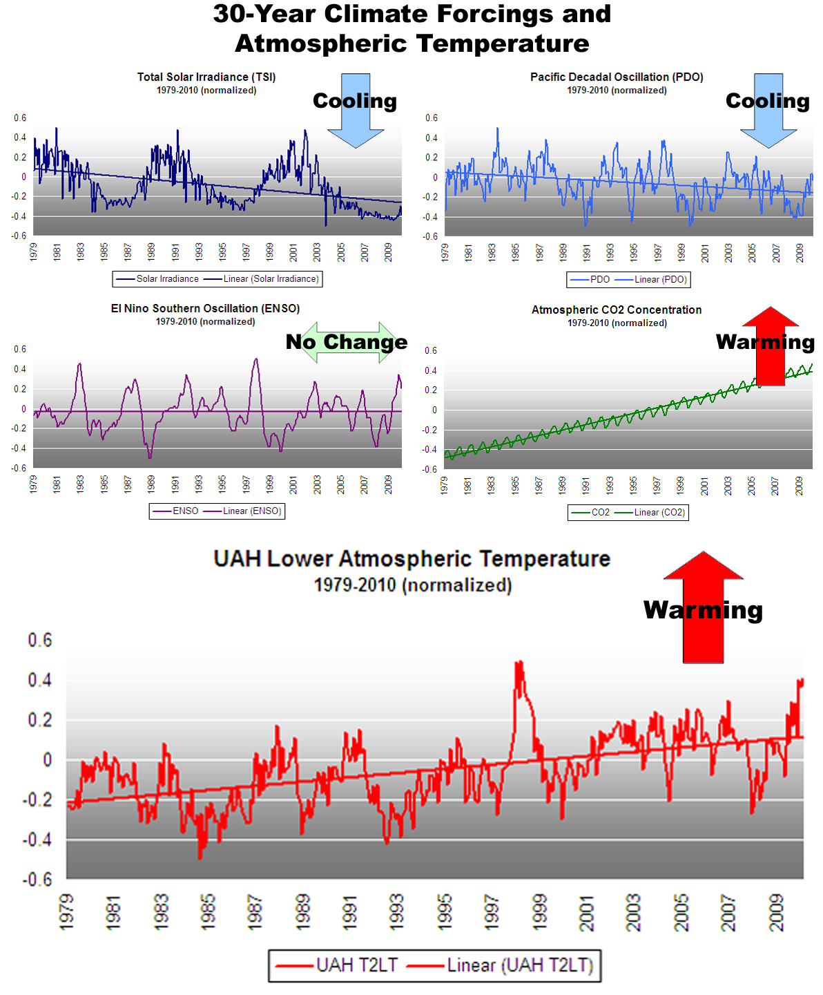 30-Year Climate Forcings and Lower Atmospheric Temperature